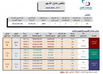 Arabic Trading Summary 25 07 2019