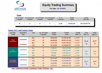 3 English Trading Summary 01 10 2019