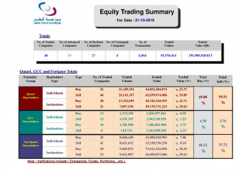 3 English Trading Summary 21 10 2019